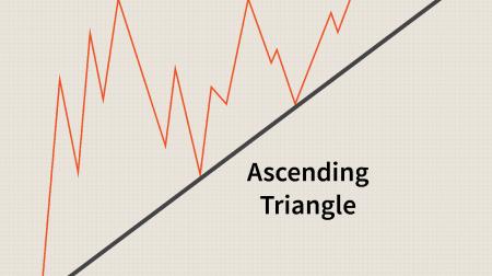 Anleitung zum Trading des Dreiecksmusters bei ExpertOption